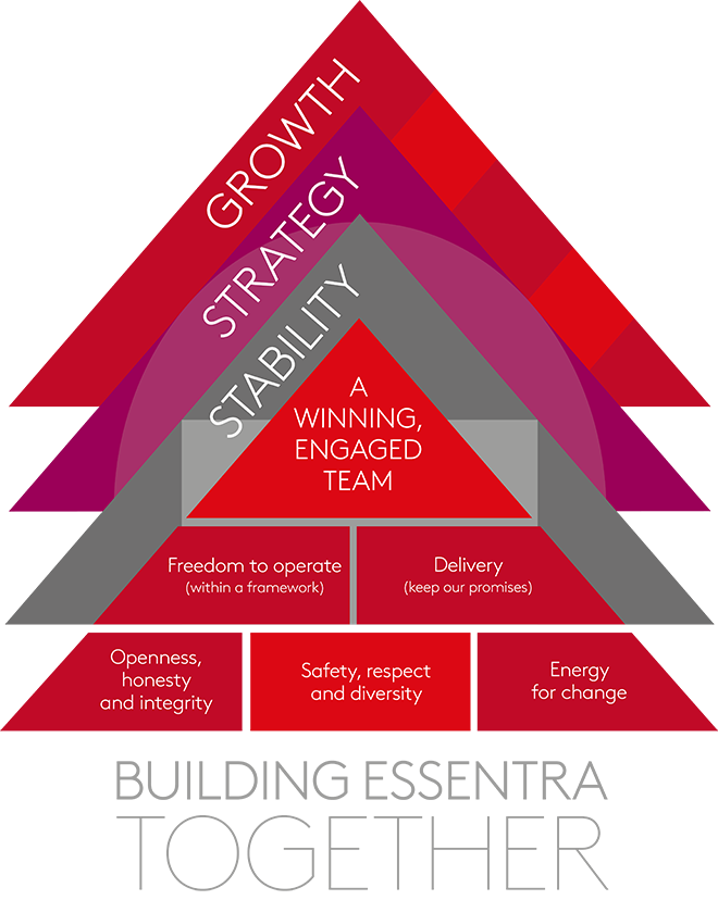 Growth, Strategy, Stability - A winning, engaged team: Building Essentra Together